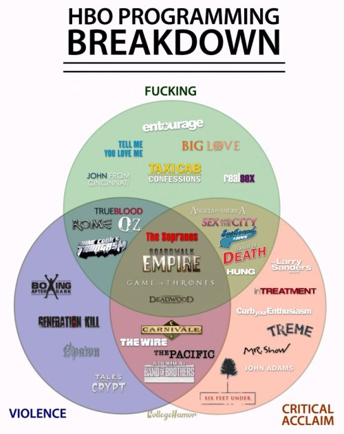Venn Diagram: HBO Programming Breakdown Your guide to getting the most out of your HBO-watching.