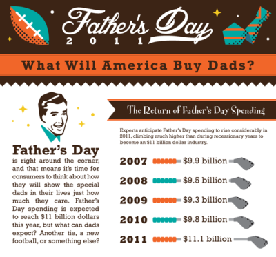 Father's Day 2011: What Will America Buy Dads? [Infographic]  Father's Day is right around the corner and that means it's time for consumers to think about how they will show the special dads in their lives just how much they care. Father's Day spending is expected to reach $11 billion dollars this year, but what can dads expect? Another tie, a new football, or something else?  (Click on the infographic Ato learn more.) Via  Column Five  for Socialcast