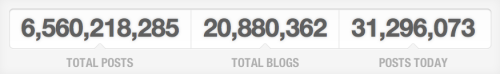 jonathanmoore:  At nearly 21 million blogs, Tumblr finally has more blogs than WordPress.com. Congrats Tumblr!