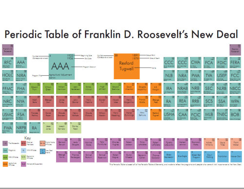 "Yes, this is a periodic table of the New Deal. On June 16, 1933, the period known as FDR's First 100 Days came to an end. During this time Roosevelt had issued proclamations and executive orders and pushed a steady stream of legislation through Congress to relieve economic hardship, stimulate recovery, and forge reforms.  As FDR put it, ""The country needs and… the country demands bold, persistent experimentation. It is common sense to take a method and try it. If it fails, admit it frankly and try another. But above all, try something."" To help navigate the myriad programs, players and events surrounding the New Deal, the FDR Library's Education Chemist, er, we mean, Education Specialist has devised a Periodic Table of the New Deal. The table includes definitions and descriptions of the many programs and so-called alphabet agencies created during the New Deal.  To get the full features of this interactive guide we recommend exploring it here. For more information about the start of the New Deal here's a guide to a recent Special Exhibition at the FDR Library & Museum: Action, and Action Now: FDR's First 100 Days.  What alphabet agencies do you recognize from the table?"