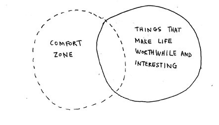 Venn Diagram: Comfort zone vs. Things that make life worthwhile and interesting