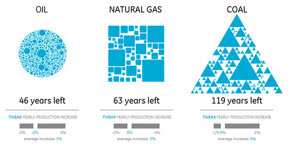 2105:  Infographically Illustrating the Scarcity of Natural Gas Reserves in the World - information aesthetics   The Natural Gas infographic illustrates various factual statistics about the scarcity of this natural resource, and includes a view on how many cubic meters or years that are left before the availability of gas will run out, an overview of the top 7 countries with reserves, yearly producers and biggest consumers, and contrasts the availability of natural gas against that of oil and coal.