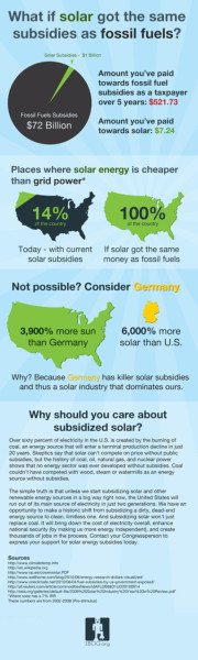 WHAT IF SOLAR GOT FOSSIL FUEL SUBSIDIES? Green energy gets a bad rap in America thanks to an avalanche of fossil fuel lobbyists, but what if solar was playing on a level playing field in term of subsidies? The answers are illuminating.