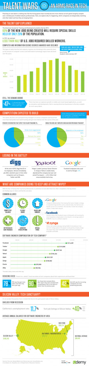 Talent Wars: An Arms Race in Tech. Infographic by Column Five & Udemy.