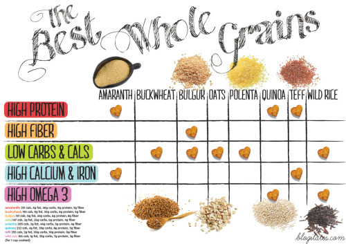 blogilates:  The BEST Whole Grains Comparison Chart! Print, share, enjoy :)