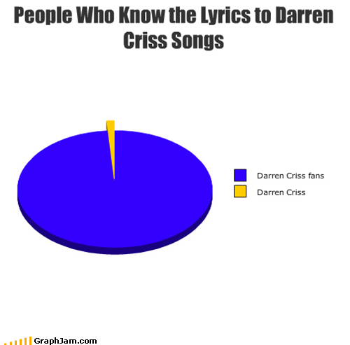 cubiculo:  Scene: Middle of a Darren Criss Song: DARREN AND AUDIENCE: I LIKE PLAYING FOR LOVE… DARREN: I've got… uh… what is it? Guys, what's next? AUDIENCE: I'VE GOT ARMS AND YOU'VE GOT LEGS DARREN: Oh! Okay, cool :D :D I've got arms and… jfc, darren. all the time. lol. YOU GIANT DORK.