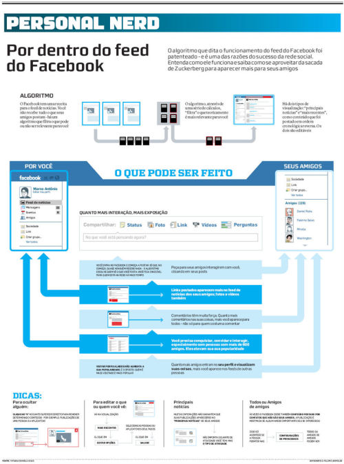 Infográfico: Como funciona o feed do Facebook. (vi no Link Estadão)