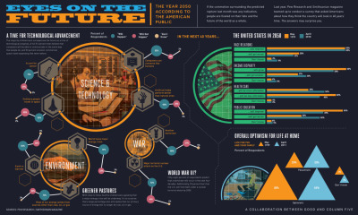 Life in the Year 2050 [Infographic]   What do Americans think the world will be like in 40 years? More technologically advanced, more equal, and environmentally friendlier.  (Click on the infographic above to learn more.) Via  Column Five  for GOOD.IS