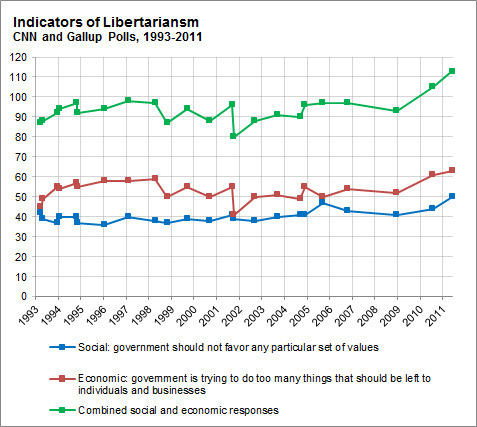 "pantslessprogressive:  Poll Finds a Shift Toward More Libertarian Views  Since 1993, CNN has regularly asked a pair of questions that touch on libertarian views of the economy and society:  Some people think the government is trying to do too many things that should be left to individuals and businesses. Others think that government should do more to solve our country's problems. Which comes closer to your own view? Some people think the government should promote traditional values in our society. Others think the government should not favor any particular set of values. Which comes closer to your own view? […] In the polls, the responses to both questions had been fairly steady for many years. The economic question has showed little long-term trend, although tolerance for governmental intervention rose following the terror attacks of Sept. 11, 2001. The social libertarian viewpoint — that government should not favor any particular set of values — has gained a couple of percentage points since the 1990s but not more than that. But in CNN's latest version of the poll, conducted earlier this month, the libertarian response to both questions reached all-time highs. Some 63 percent of respondents said government was doing too much — up from 61 percent in 2010 and 52 percent in 2008 — while 50 percent said government should not favor any particular set of values, up from 44 percent in 2010 and 41 percent in 2008. (It was the first time that answer won a plurality in CNN's poll.)  [1,015 respondents; +/- 3% margin of error]  Dear [so-called] ""Libertarians"" of Tumblr.  Notice how CNN's definition of libertarianism involves thinking the government should NOT promote on set of social issues over another? Yeah, you're doing it wrong."