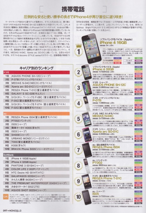 "Smartphone ""Hot-selling Ranking Review"" in the latest edition of Monoqlo (June, July, August 2011). With table showing sales ranking for DoCoMo, au, & Softbank."