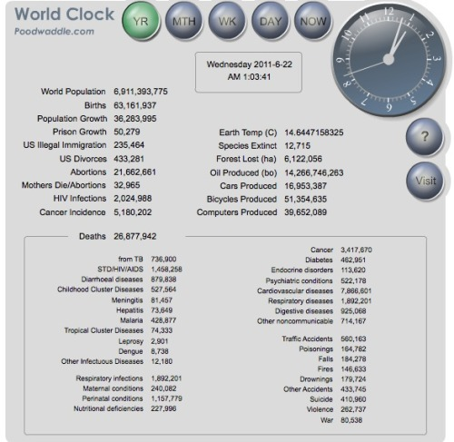 World clock: live Very interesting how quickly some of these move, and how slowly others move.  What a world.