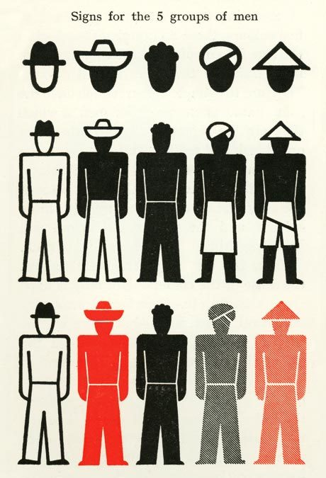 Otto Neurath, Signs for the 5 groups of men, 1936