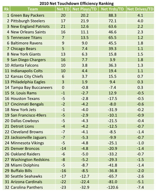 2010 Net Touchdown Efficiency Ranking