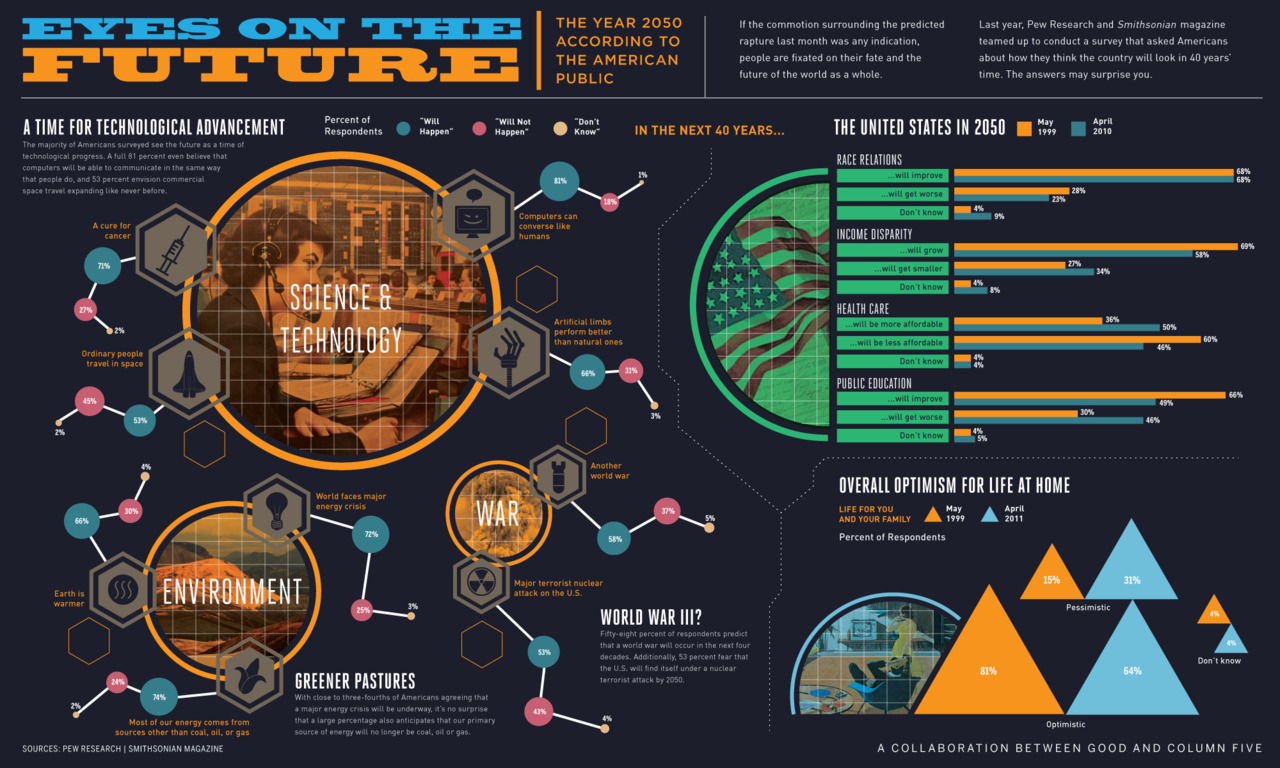 curiositycounts:  Life in the Year 2050 – what Americans think will happen in 40 years, in an infographic