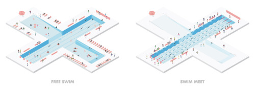 "+ Pool ""A floating pool in the river for everyone"" Support + Pool's design in creating a pool that filters river water, can be enjoyed by everyone, at all times, which is why it is designed as four pools in one: Children's Pool, Sports Pool, Lap Pool and Lounge Pool."
