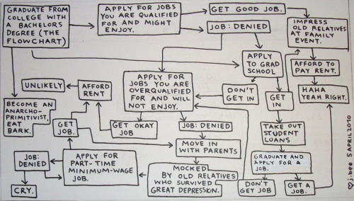 ilovecharts:  The Post-College Flowchart of Misery and Pain via shareordie  Nah, that's not right at all…HEY WAIT A MINUTE.