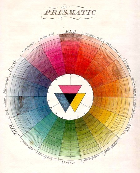 "ornamentedbeing:  18th Century Colour Wheel Found a bit more: ""In the late 18th century, Moses Harris elaborated on the Newtonian color wheel by charting not only pure colors, but the various shades of those colors as well. If we consider the Newtonian wheel to be a one-dimensional representation of color, then Harris's wheel introduces a second dimension."" I have no idea who wrote that since I copied it straight from a forum board. Apologies!"