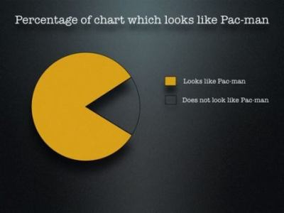 "spassfieber.de - ""Pacman-Charts"" - Fun, Spass, Fun-Pics, Witze, Fun-Bilder, Fun-Videos, Humor on We Heart It. http://weheartit.com/entry/10910718"