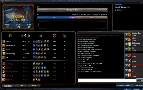 Random Game with my UCI buds. AP TEEMO FTL…..FOR TEH LULZ. I seriously just baited them into the shrooms and watched their HP go down, down, down. XD #1 turret farmer, since Singed and GP were pushing like kings. GP was also ROAMING and harassing mid. Fine with me, losing CS and EXP, and Singed wasn't that great of a farmer either. Even though me and Janna were at turret, I still had 2x his CS…which was pretty sad since he was free farming. Lower elo's ftw!