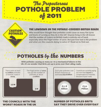 Potholes are a problem that cause damage to cars by flatning tires and flaring tempers.  Check out these surprising stats UK drivers have to deal with on a daily basis.  (Click on the infographic above to learn more.) Via Confused