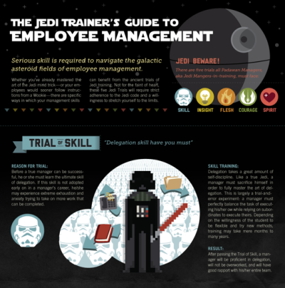 The Jedi Trainer's Guide To Employee Management [Infographic]  Serious skill is required to navigate the galactic asteroid fields of employee management. Whether you've mastered the art of the Jedi Mind Trick — or your employees would sooner follow instructions from a Wookie — here are some specific ways in which your management skills can benefit from the ancient trials of Jedi training.  (Click on the infographic above to learn more.) Via  Column Five  for Mindflash