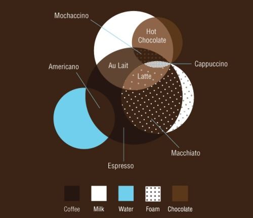 As I have a thing for coffee, this visualization that I stumbled upon was an interesting find.