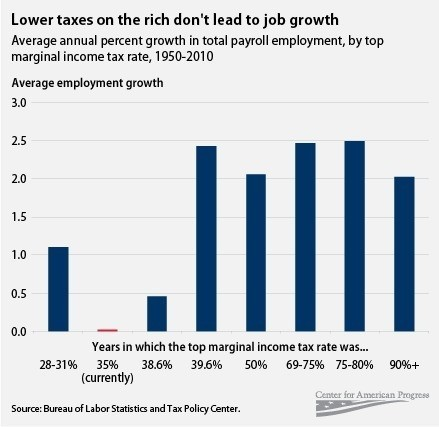 azspot:  Tax Rates and Job Creation in One Graph
