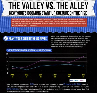 The Valley vs. The Alley: New York's Booming Start-Up Culture on the Rise   Lady Liberty Strikes Back! The Big Apple's Silicon Alley is taking a bite out of the Silicon Valley, and emerging as another epicenter for some of the world's hottest startups. The city's social and artistic lifestyle has spawned beautiful websites like Vimeo, and interaction apps like Foursquare. Will the Big Apple grow into the next Valley? Here's a look at where Silicon Alley has been and where it's headed next.  (Click on the title above to learn more.) Via  Column Five  for G+