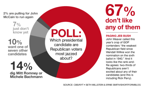 Republican voters apathetic about presidential field What's more surprising: The fact that they actually included John McCain in the poll? Or the fact that McCain did twice as well as Tim Pawlenty?  source Follow ShortFormBlog