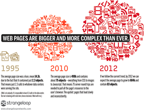 "Web Pages are Bigger and More Complex Than Ever. 1995: The average page size was a lean, mean 14.1k, due to the fact that it contains just 2.3 objects [on average, of course]. 2010: The average page size is 498k and contains about 75 objects. 2012: If we follow the current trend, by 2012 we can expect the average page to grow to 684k and contain 83 objects. Strange Loop Networks analyzes page load, user experience and site traffic and notes the very real economic costs associated with delays in pages appearing. They suggest 57% of people will leave a site if the page doesn't appear within three seconds and of those, 80% will not return. By ""objects"" they refer to everything from images, embedded media, and Javascript and CSS files among other includes."