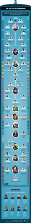 The Doctor's Companions: An Infographic (via Nerdist) Click the link for the high-res version. [Warning: Spoilers if you haven't seen the most recent episode]