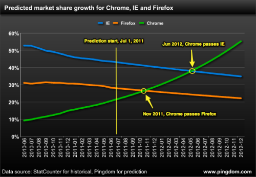 Is Chrome becoming the new IE? Perhaps it's too soon to predict what's going to happen, but Google Chrome has a rate of growth so impressive that Pingdom has them passing Internet Explorer by the middle of next year if they keep their current rate of growth up. And not a moment too soon. We were looking for a reason not to give a crap about Internet Explorer. They're so bullish on Chrome that this chart doesn't even equal 100 percent at its endpoint! (Do the math, guys.)