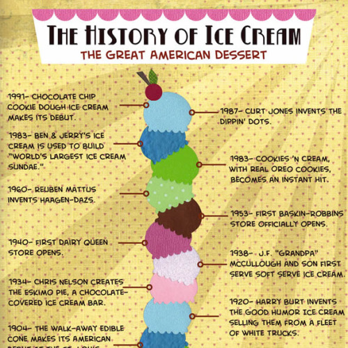 A history of ice cream. My favorite dessert.