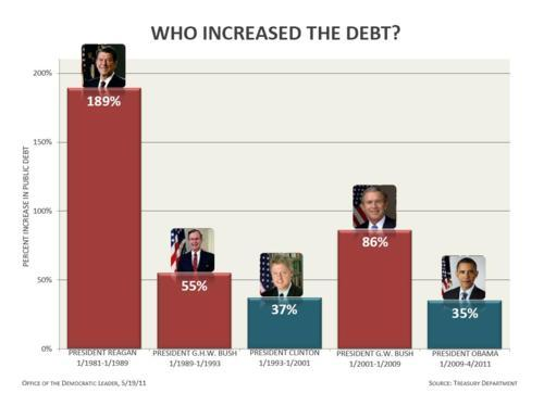 "underthemountainbunker:  via Clinton to Obama on raising the debt ceiling by August 2: ""Don't blink."" Make the Republicans raise it like they did SEVEN TIMES during King George's Administration:  Aspen, Colorado (CNN): […] Regardless of the Republican field, however, Clinton believes  Obama will be re-elected in 2012. Under Obama's leadership, Wall Street  has been salvaged, and the automotive industry has been saved, Clinton  said. Also, manufacturing jobs have increased with the United States now  building 20% of the solar batteries globally — up from 2%. That could  go up as high as 40% by 2014, the former president added. Obama has also delivered on national  security with the killing of Osama bin Laden and increased drone  activity in terrorist countries, Clinton said. Domestically, he has  offered laudable education and health care reforms, as well as student  loan reforms that allow borrowers longer time to pay back their debts,  Clinton said. Clinton also said Obama has been very good  on gay rights — a serious sticking point for the Clinton presidency,  which created the ""Don't Ask, Don't Tell"" policy. And, at a time when European  multiculturalism is apparently failing, Obama's been able to speak to  the diverse sectors of the U.S. population, Clinton said.  From CrooksandLiars: 10 Inconvenient Truths About the Debt Ceiling: 1. Republican Leaders Agree U.S. Default Would Be a ""Financial Disaster""2. Ronald Reagan Tripled the National Debt3. George W. Bush Doubled the National Debt4. Republicans Voted Seven Times to Raise Debt Ceiling for President Bush5. Federal Taxes Are Now at a 60 Year Low6. Bush Tax Cuts Didn't Pay for Themselves or Spur ""Job Creators""7. Ryan Budget Delivers Another Tax Cut Windfall for Wealthy8. Ryan Budget Will Require Raising Debt Ceiling – Repeatedly9. Tax Cuts Drive the Next Decade of Debt10. $3 Trillion Tab for Unfunded Wars Remains Unpaid Also? Let tax cuts for the rich expire. Our nation could really use the revenue (and a sense of fairness)."