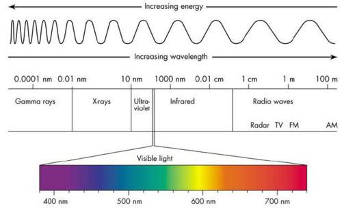 jadechem the energy in photons. Black Bedroom Furniture Sets. Home Design Ideas