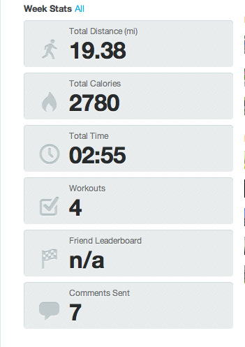 I just got my weekly report from Dailymile, a new feature of the site, and can't complaint about the past week numbers. BTW: Nice weekly visualization report from Dailymile