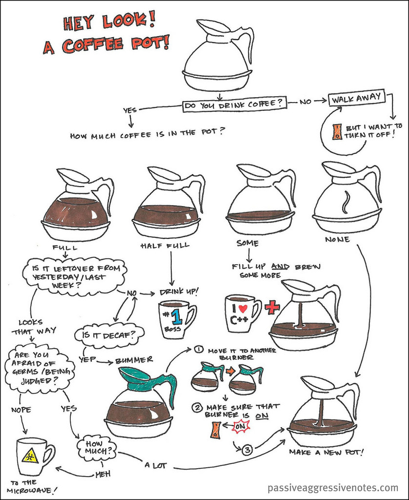 ilovecharts:  Coffee Etiquette via justplainradical