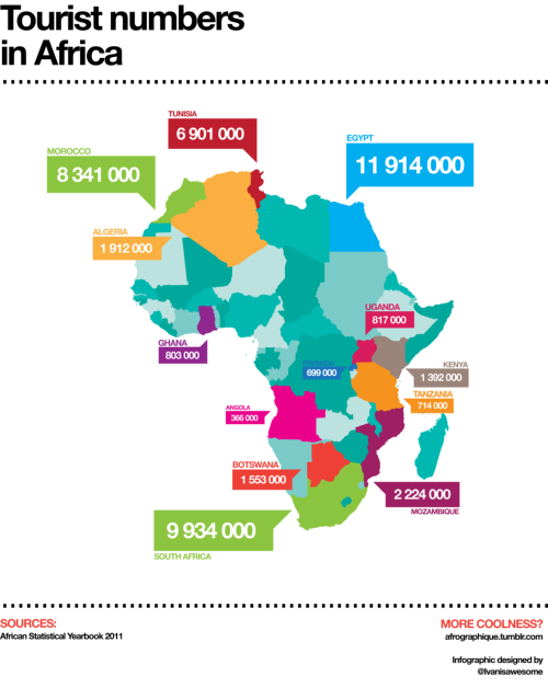 afrographique:  An infographic of the largest numbers of tourist spots in Africa in 2009. Data from the African Statistical Yearbook 2011.