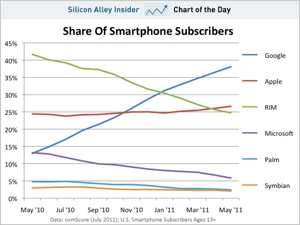 thommyc:  This is one telling graph. Guess where app developers are putting their money…  Microsoft is throwing good money after bad at this point with their mobile OS efforts.  They would be better off if they spent the same resources to integrate Office into Android and iOS with optimized custom apps.