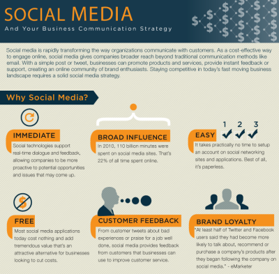 Social Media and Your Business Communication Strategy [Infographic]   Social media is rapidly transforming the way organizations communicate with customers. As a cost-effective way to engage online, social media gives companies broader reach beyond traditional communication methods like email. With a simple post or tweet, businesses can promote products and services, provide instant feedback or support, creating an online community of brand enthusiasts. Staying competitive in today's fast moving business landscape requires a solid social media strategy.  (Click on the title above to learn more.) Via  Column Five  for Socialcast