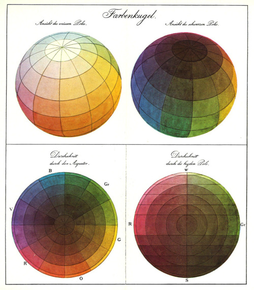 publicdomainbitch:  Philipp Otto Runge's Color Sphere 1810 From Wikipedia