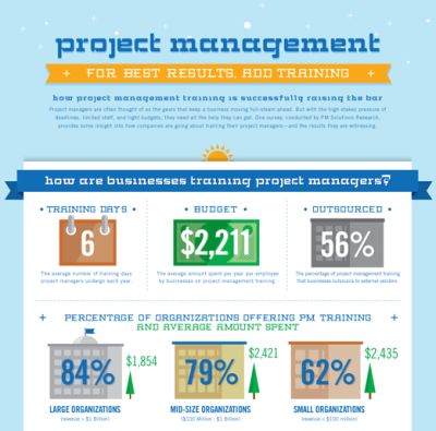 Project Management: For Best Results, Add Training  Project managers are often thought of as the gears that keep a business moving full-steam ahead. But with the high-stakes pressure of deadlines, limited staff, and tight budgets, they need all the help they can get. One survey, conducted by PM Solutions Research provides some insight into how companies are going about training their project managers — and the positive results they are witnessing.  (Click on the title above to learn more.) Via  Column Five  for Mindflash