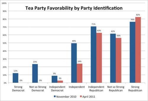 "motherjones:  Last year, the tea party took Utah by storm, unseating conservative incumbent Sen. Robert Bennett. This year? Not so much.  This is definitely a good sign.  The Tea Party was able to make a lot of noise during a mid-term election (which is hard to do, so kudos), but I had a feeling that enthusiasm wouldn't last. Do you know why? Because American's have ADD and there was no way you could hold onto that ""movement"" for 3 straight years.  That and I think people are realizing that even though we all ""hate"" politicians, politics still requires politicians.  Yeah it's nice to say you aren't going to be a Washington Insider, but do you know who gets shit done in Washington? You guessed! Washington Insiders! —I'm looking at you Rep. Palazzo—"