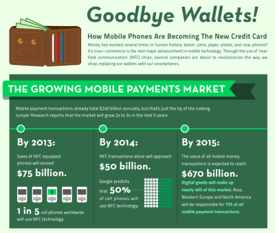 Goodbye Wallets! How Mobile Payments Are Becoming the New Credit Card  Money has evolved several times in human history: barter, coins, paper, plastic, and now, phones? It's true —- commerce is the next major advancement in mobile technology. Through the use of 'near field communications' (NFC) chips, several companies are about to revolutionize the way we shop, replacing our wallets with our smartphones.   (Click on the title above to learn more.) Via  Column Five for G+