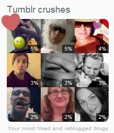 Tumblr Crushes: xunholyx - going back to work aldricnewberry - pissed about work myphunnyface - meeting a date, not S.R. misterprankster - awesome tribute songs couchpotatoman - invisible dick sucking raymontisherenow - hello stranger! buck4itt - I don't know what I hearted of Buck's but I just love him so it doesn't matter moobasworld - sexy shoes! andsoisyourface - blue screen of death :'( That's a pretty nice list if I do say so myself!