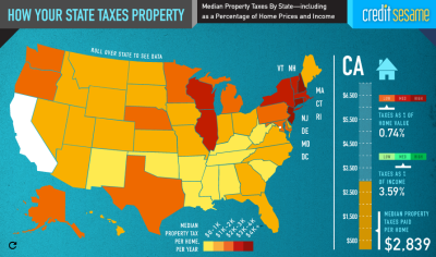 Are Your State's Property Taxes Too High? [Interactive] Other than their mortgage, most home owners' largest home-related expense is their property tax bill. And it's no secret that when it comes to property taxes, some states are much harsher than others. Consider this: In 2009, New Jersey home owners paid an average of 27 times more in property taxes than property owners in Louisiana. Ouch. (Click on the title above to interact.) Via  Column Five  for Credit Sesame