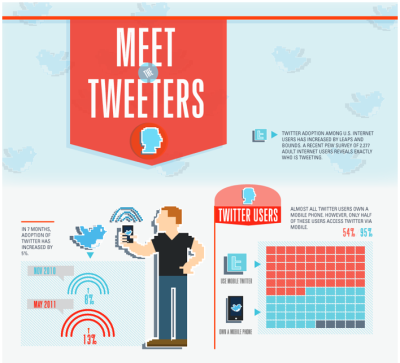 Meet the Tweeters [Infographic]  Twitter adoption among U.S. Internet users has increased by leaps and bounds.  A recent Pew Survey of 2,277 adult internet users reveals exactly who is tweeting. Via @ColumnFive