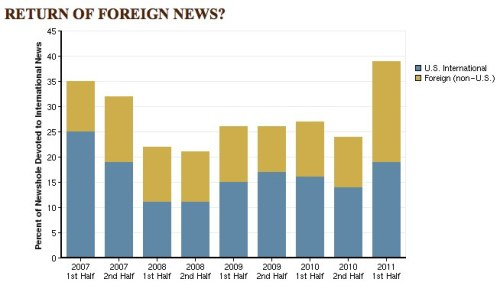 "2/3 - Portion of news devoted to international affairs in the first half of 2011   ""In the first half of 2011, foreign events dominated the U.S. news media.  The protests and violence throughout the Middle East and North  Africa—known as the Arab Spring—were  the most covered foreign events, accounting for 17% of the overall  newshole, from January 1-June 30. Other significant stories included the  tsunami and nuclear disaster in Japan (5%) and the death of Osama bin Laden (4%), according to PEJ's News Coverage Index."" —journalism.org  PS: You can also design your own chart with PEJ's custom chart creator."
