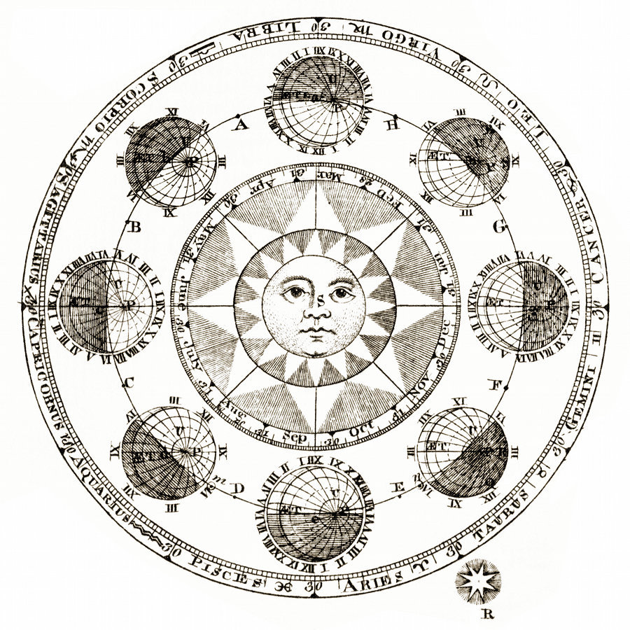 Plate XLII. Sun and Eclipses, from the Encyclopædia Britannica, 1771