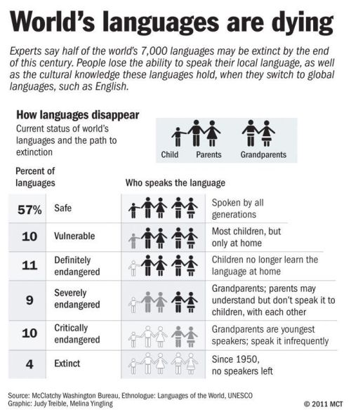 vineetkaur:  Languages dying off around the globe Only two people on Earth are known to speak the Ayapanec language, Manuel Segovia and Isidro Velasquez, old men of few words who are somewhat indifferent to each other's company. When Segovia and Velasquez pass away, their language also will go to the grave. It will mark the demise of a unique way of describing the lush landscape of southern Mexico and thinking about the world. Ayapanec isn't alone in its vulnerability. Some linguists say that languages are disappearing at the rate of two a month. Half of the world's remaining 7,000 or so languages may be gone by the end of this century, pushed into disuse by English, Spanish and other dominating languages. » via Anchorage Daily News